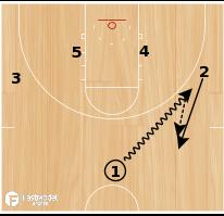 Basketball Play - UCLA Shuffle Reverse