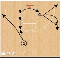 Basketball Play - Kansas Jayhawks Iso Action