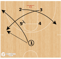 Basketball Play - SFA Box Cross