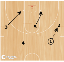 Basketball Play - Utah Special Double