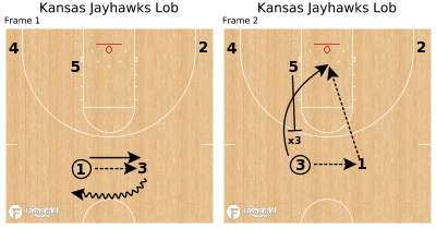 Basketball Play - Kansas Jayhawks Lob