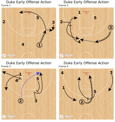 Basketball Play - Duke Early Offense Action