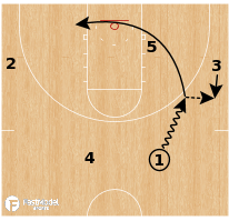 Basketball Play - Duke Early Offense Action