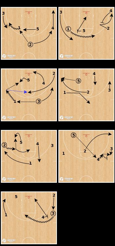 Basketball Play - Duke ATO - Hammer Action