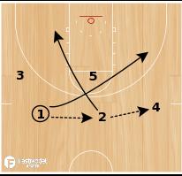 Basketball Play - 2 Cutters (Double Backscreen)