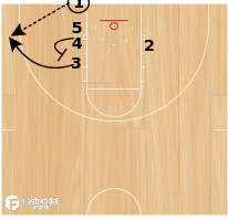 Basketball Play - Baseline Runner BLOB
