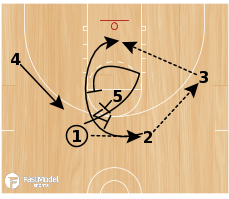 Basketball Play - Quick Rip - Need 2