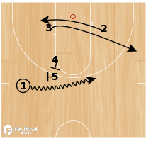 "Basketball Play - ""Butler"" Stagger"