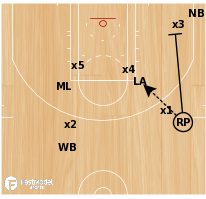 Basketball Play - Portland's 34 Horns Loop