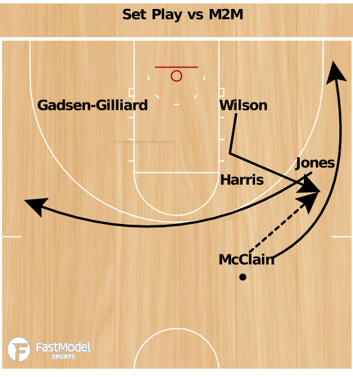 Basketball Play - ETSU Elbow Set