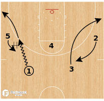 Basketball Play - UCONN Lady Huskies DHO/Shuffle Re-Screen Action