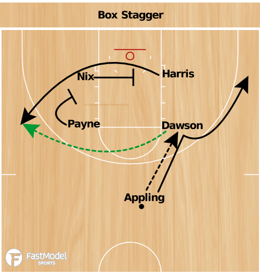 Basketball Play - Box Stagger