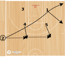Basketball Play - Play of the Day 01-31-2011: Box 3-Pin