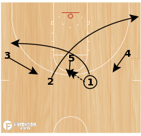 Basketball Play - Michigan Triple Ball Screen