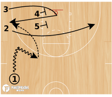 Basketball Play - Quick Elevator