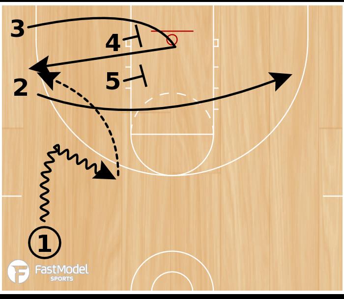 Basketball Play - Quick Elevator