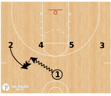 Basketball Play - New Zealand Handoff