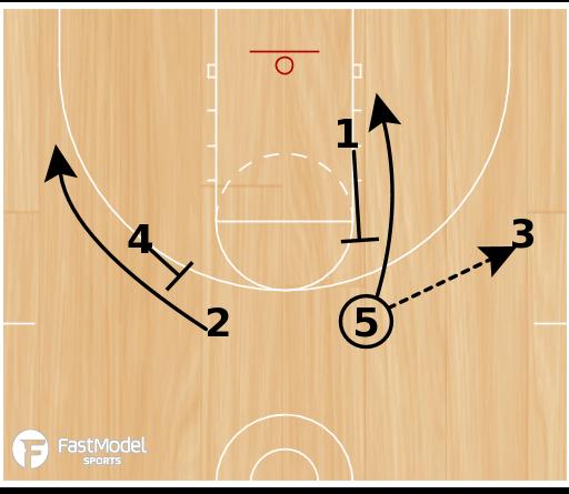 Basketball Play - New Zealand Handoff