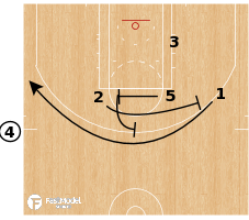 Basketball Play - Toronto Raptors - EOG SLOB Stagger Pop