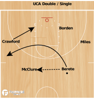Basketball Play - Central Arkansas Iso