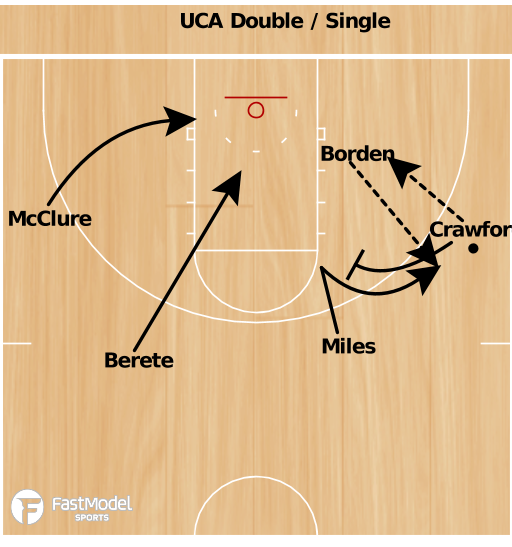 Basketball Play - Central Arkansas Iso