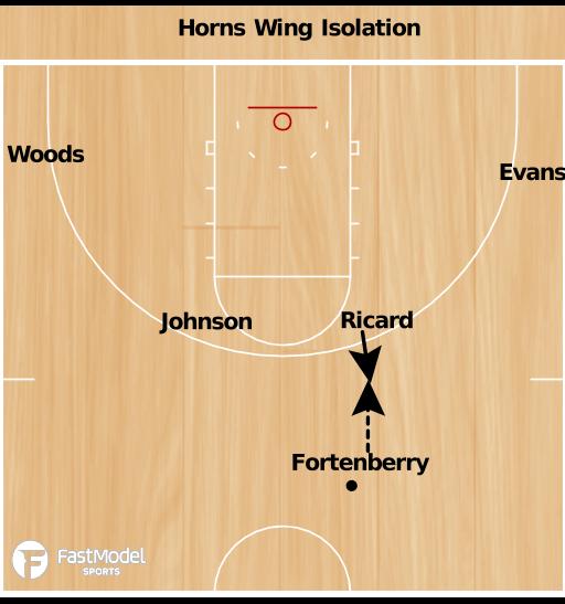 Basketball Play - SE Louisiana Horns Iso