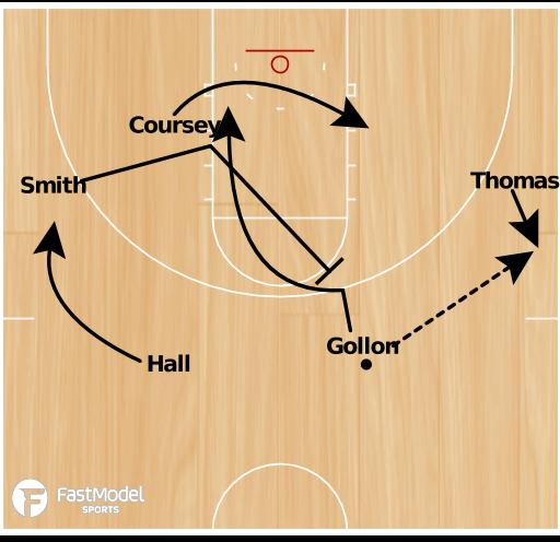 Basketball Play - Mercer Transition Set