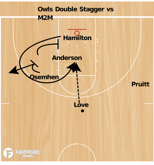 Basketball Play - Owls Double Stagger