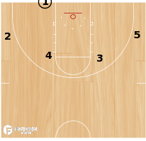Basketball Play - Wildcat Backcut