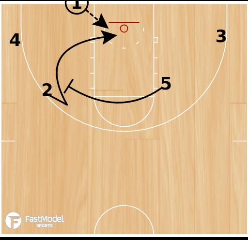 Basketball Play - Wildcat Backcut