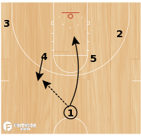 Basketball Play - Baseline Double