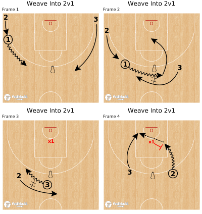 Basketball Play - Weave Into 2v1