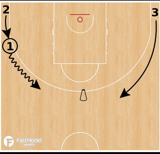 Basketball Play - Weave Into 2v1
