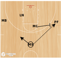 Basketball Play - Oklahoma State's 15 Flare Down