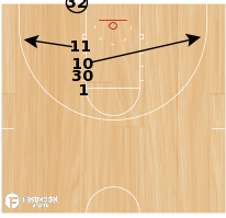Basketball Play - Stack LOB BLOB