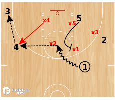 Basketball Play - 15 Quick