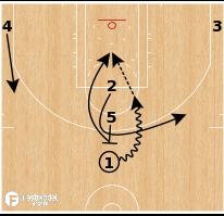 Basketball Play - Boston Celtics - Stack Loop