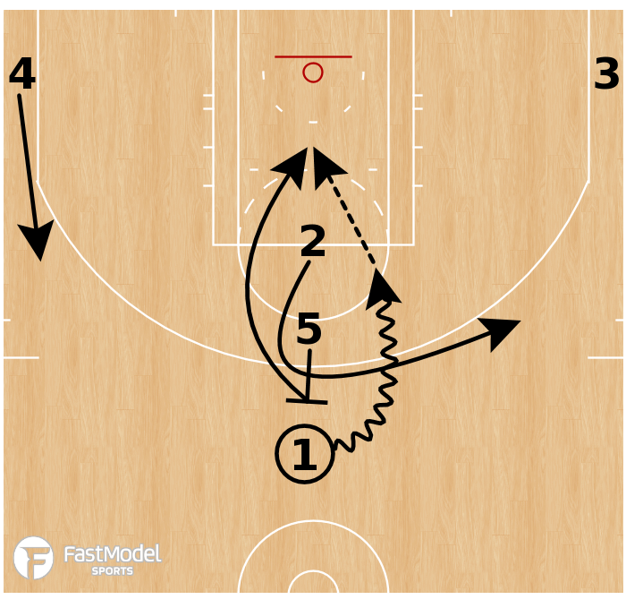 Basketball Play - Boston Celtics - Stack Loop