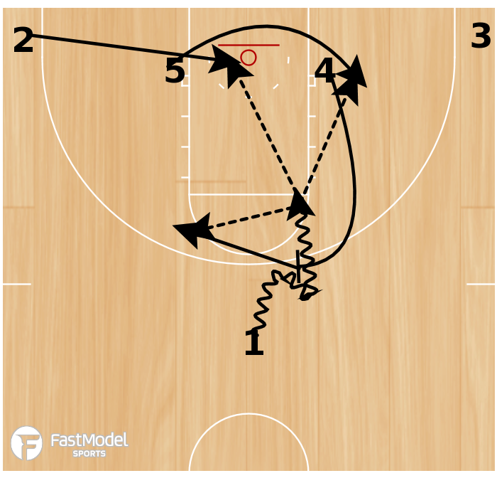 Basketball Play - 1-4 Low with High Ball Screen & Backdoor