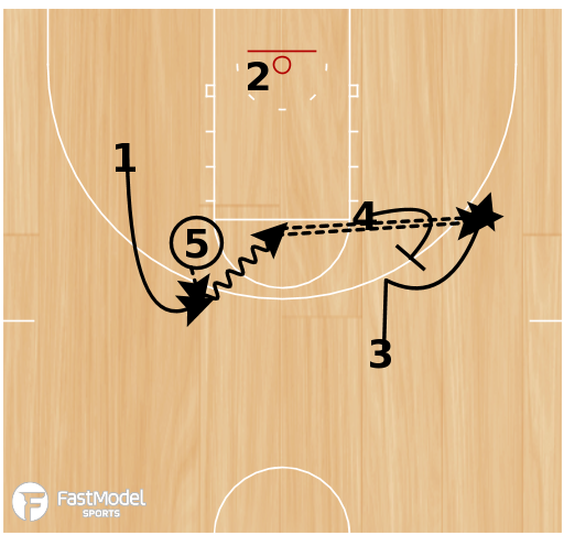 Basketball Play - SLOB - Back Screen with Hand Off