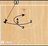Basketball Play - CSKA Stack