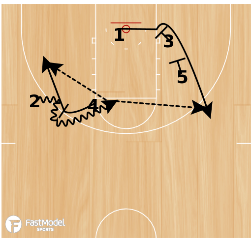 Basketball Play - Back Screen with Side Ball Screen & Double Screen