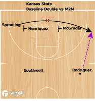 Basketball Play - Kansas State Double