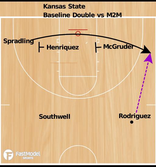Basketball Play - Kansas State Double