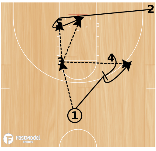 Basketball Play - Back Screen with High Post Entry and Post Up with Curl