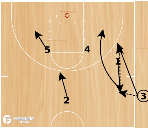 Basketball Play - SLOB - Back Screen with Flare Screen