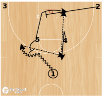 Basketball Play - Ball Screen with Cross Screen & Down Screen