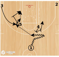 Basketball Play - Horns Weak Pin