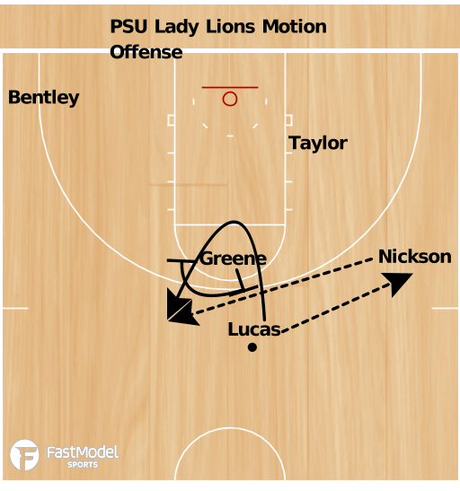 Basketball Play - Lady Nittany Lions Motion