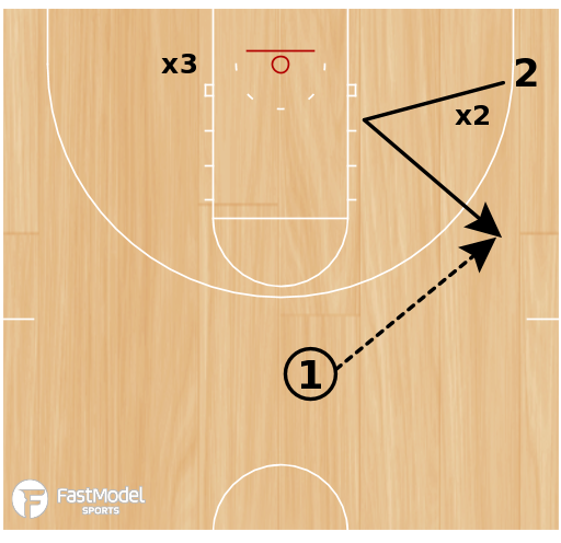 Basketball Play - Second Defender Scoring Drill